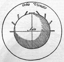 William Gilber sketch of earth's magnetic field