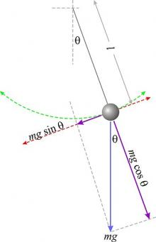 force diagram for simple pendulum