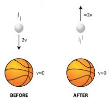 golf ball on moving basketball