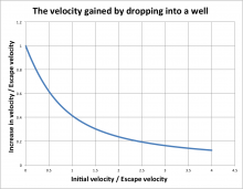 Delta V from dropping
