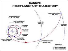 Cassini orbit